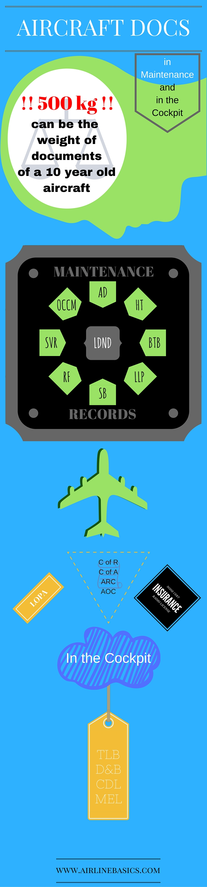 AIRCRAFT DOCS Aircraft Documents INFOGRAPHIC